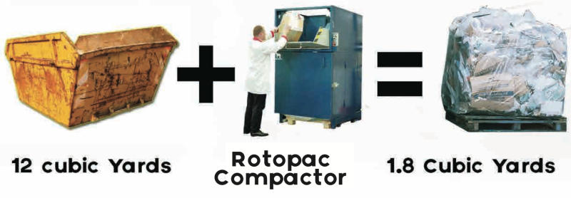Waste to energy compactor